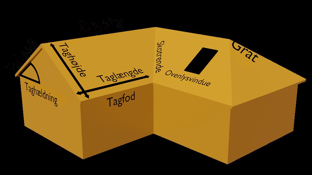 Solartag - Beregn arealet af dit tag